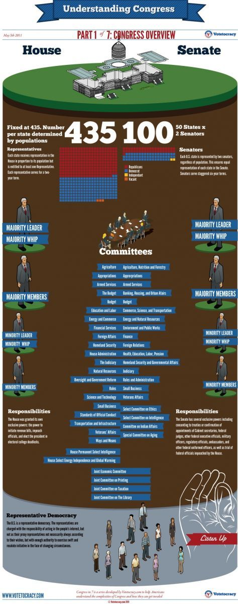 congress infographic