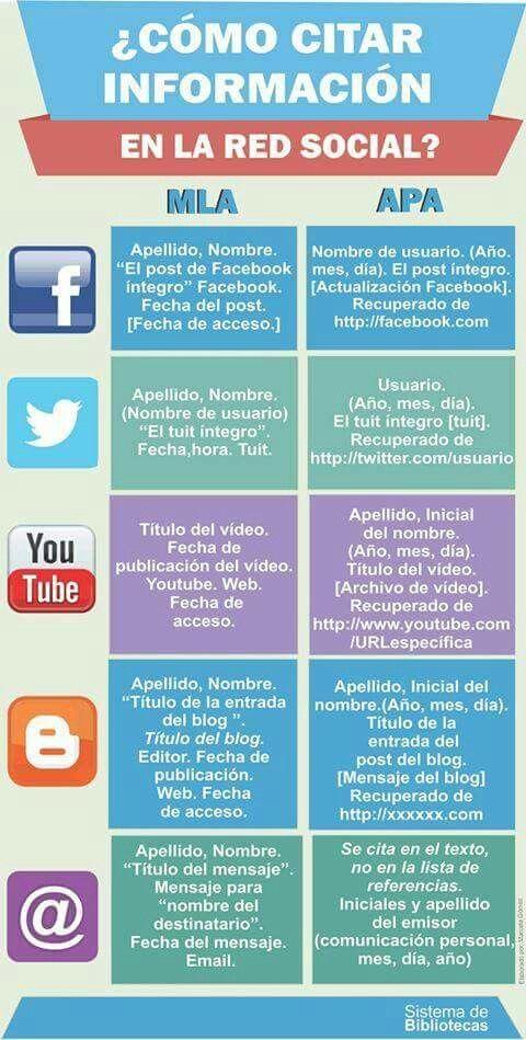 Cómo citar en información en las redes.  #Citar #Educación #APA