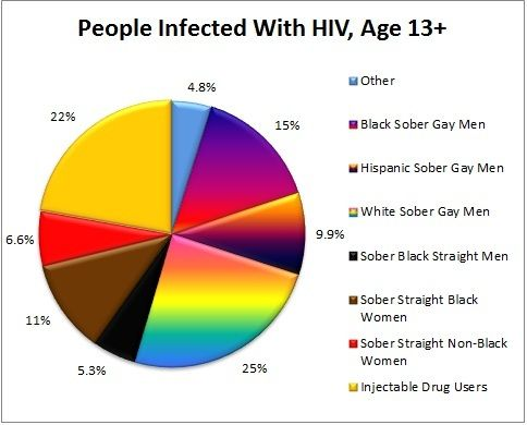 The Truth About AIDS & Heterosexual Transmission