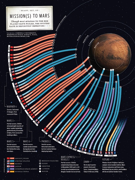 1000+ images about Infographics on Pinterest | Environment agency ...