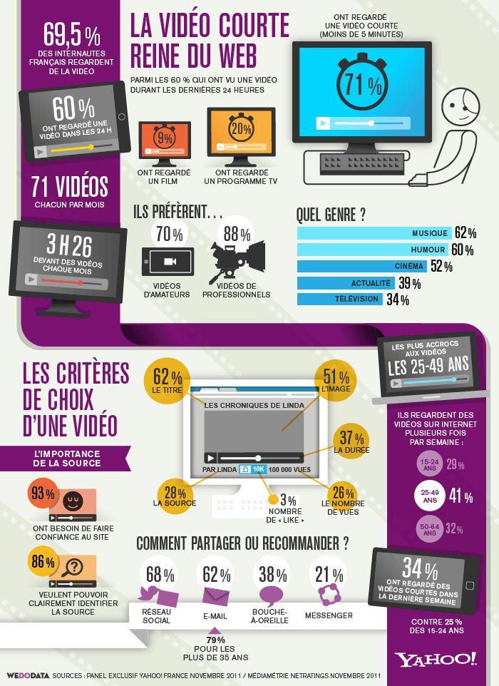 En moyenne, un internaute visionne 71 vidéos par mois (Source : Médiamétrie//NetRatings - voir archive). Yahoo! a réalisé une étude en ligne qui précise les usages vidéo actuels.