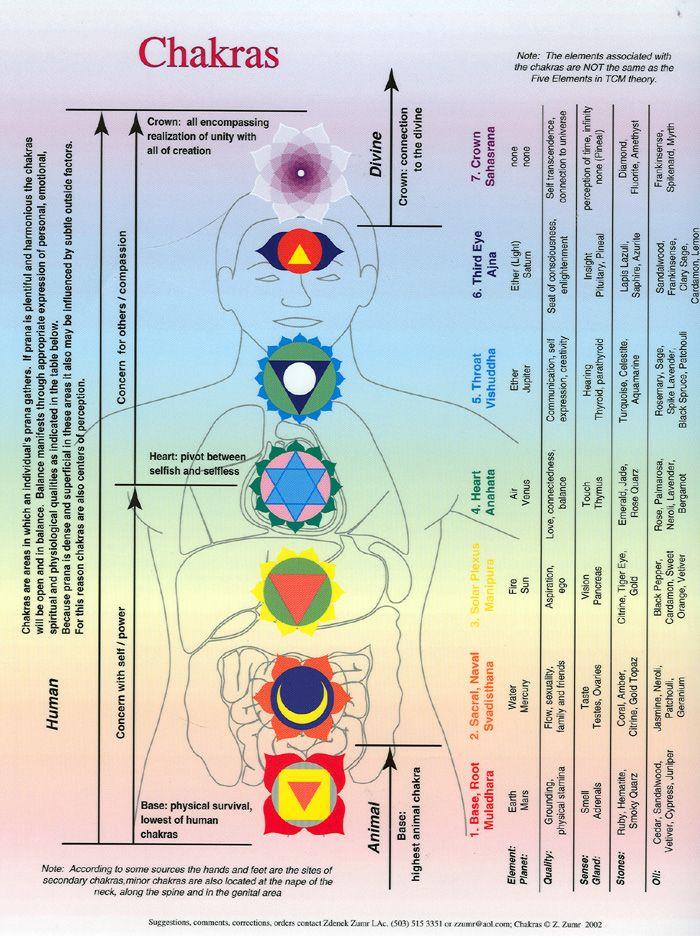 chakras chart health pinterest chakras and charts