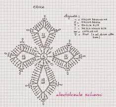 Afbeeldingsresultaat voor rosario a uncinetto schemi