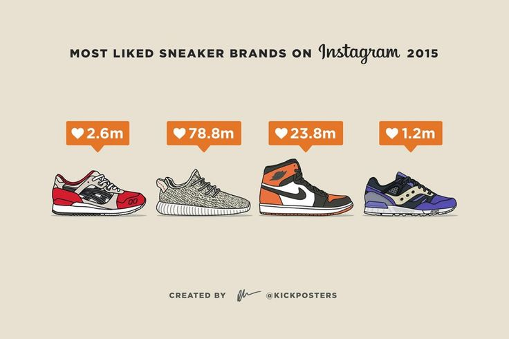 These Were the Most Liked Sneaker Brands on Instagram This Year | Highsnobiety