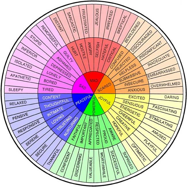 Feeling Wheel - whether i want descriptive words or one simple word - it's all right there in a lovely circular shape.