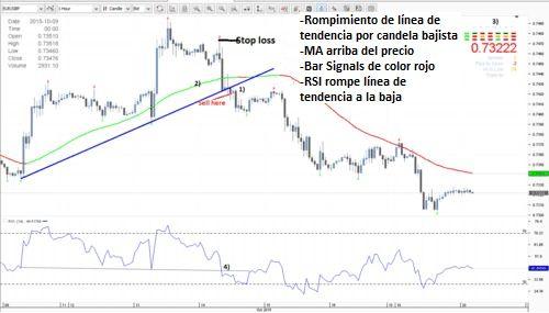 Sistema de Rompimiento Gráficos 1hora | Estrategia de Trading