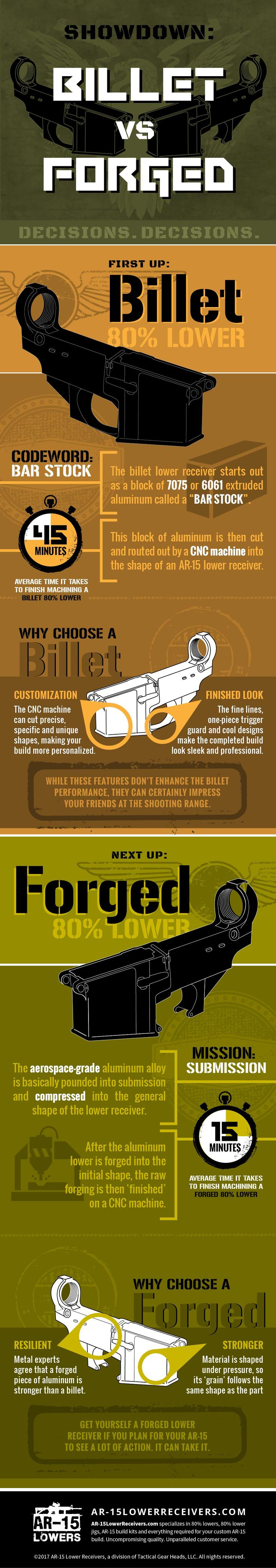 billet vs forged ar-15 80 lower receiver infographic