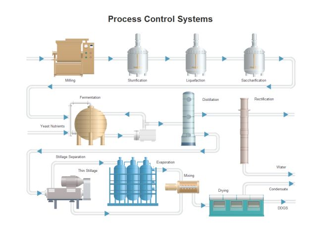 Process control p id p id pinterest for Kommode 60 x 80