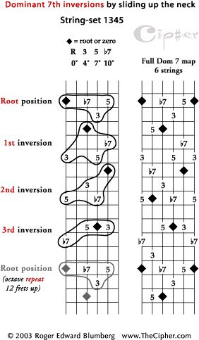 Dominant Seventh chord inversions Jazz guitar four string voicings