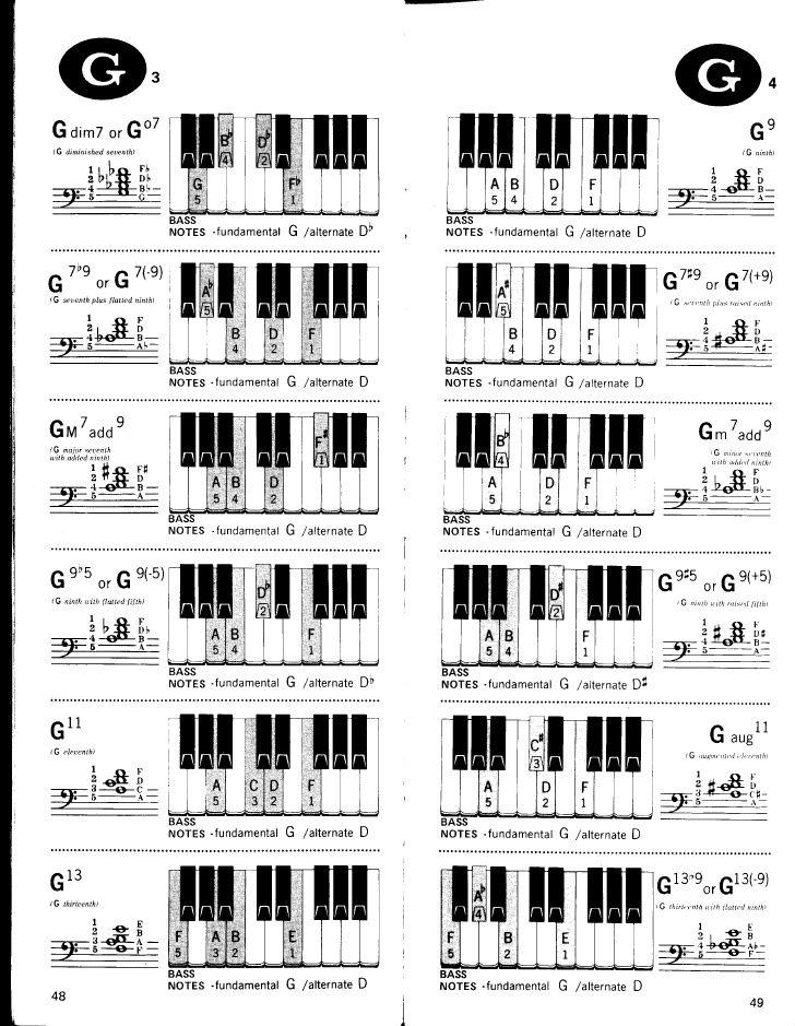 Diccionario De Acordes Para Piano Piano Piano Chords Learn Music