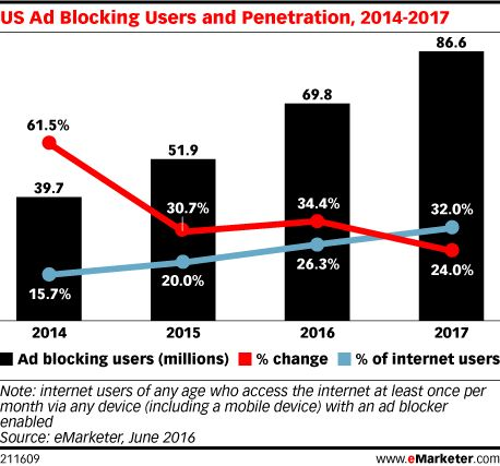 Best  Ad Blocking Software Ideas On   Ad Blocking