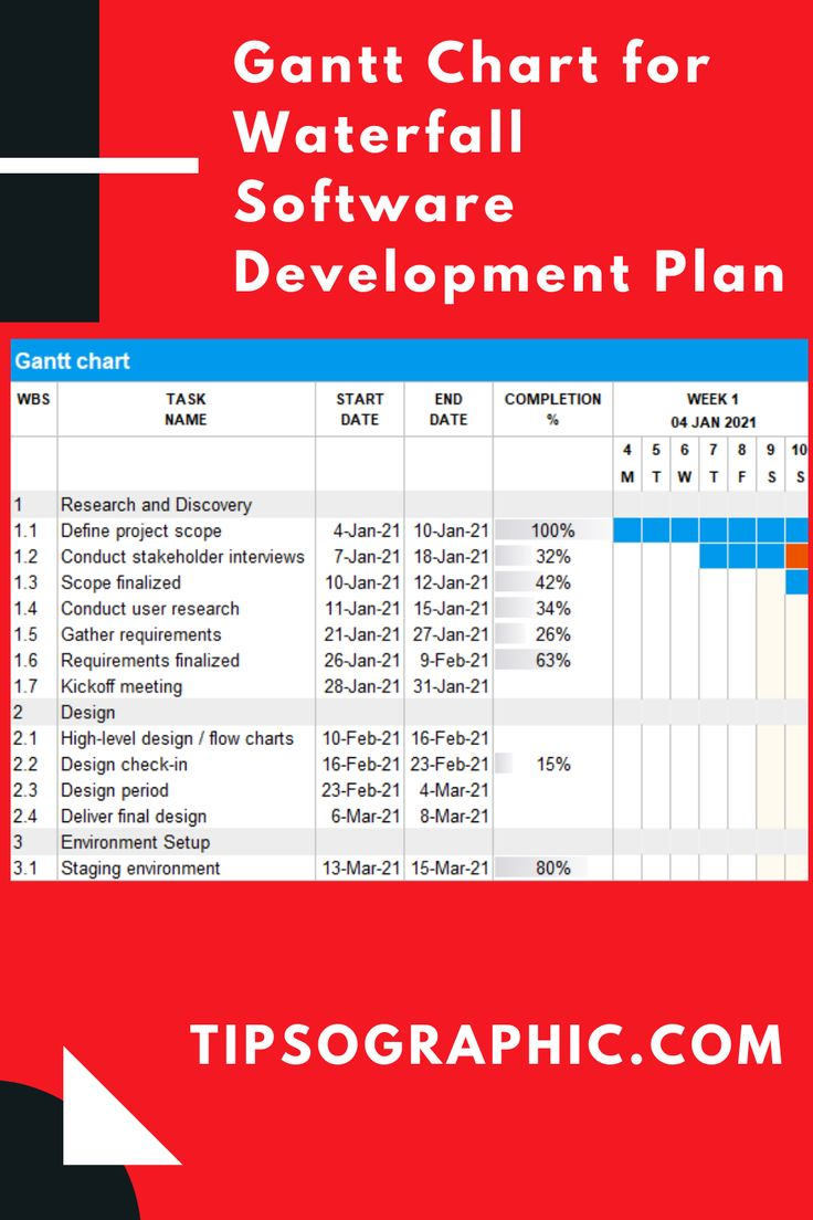 Gantt Chart Template For Waterfall Software Development Plan For Excel Free Download Free Download Gantt Chart Gantt Chart Templates Gantt Ms project software development template