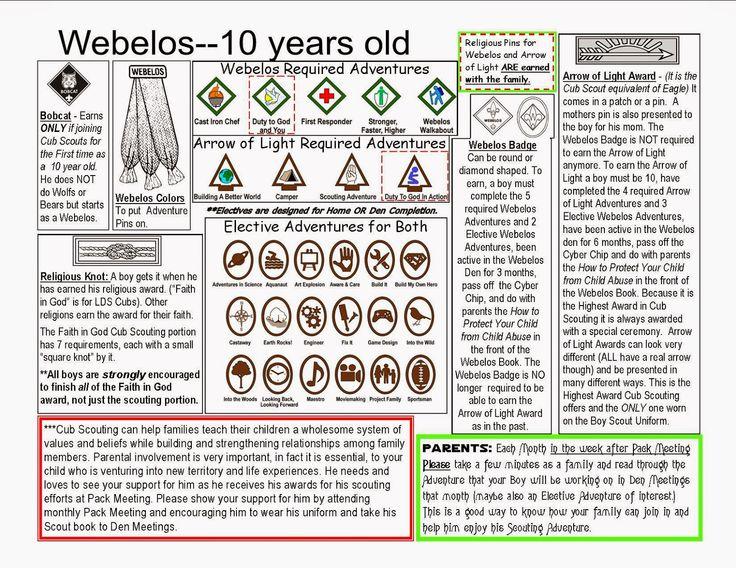 New Cub Scout Stuff: New Cub Scout Webelos Basics