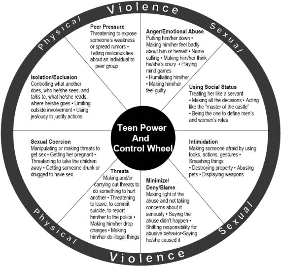 Abusive power and control