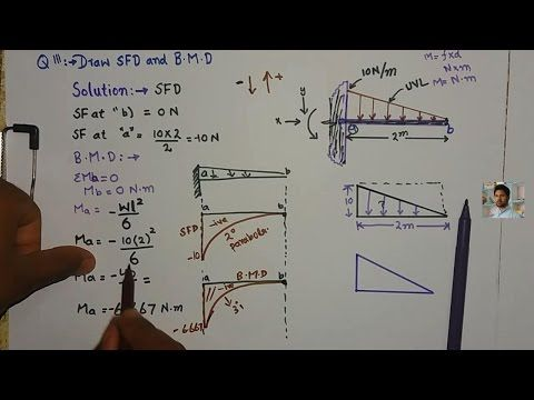 SFD And BMD Diagrams | Shear Force And Bending Moment Diagram