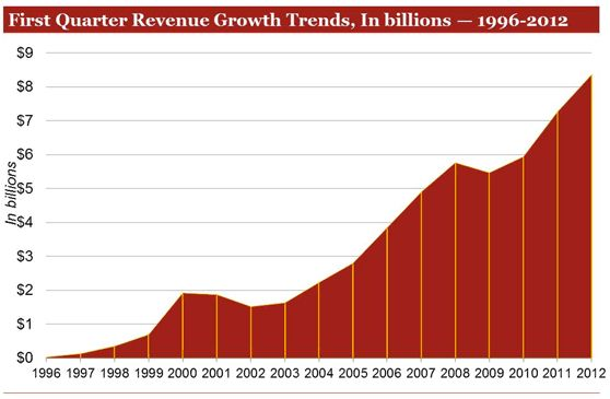 Internet Advertising Growth 1996 - 2012