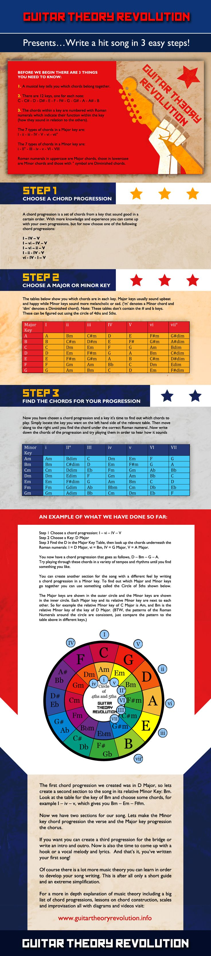 How to write a hit song in 3 easy steps. This infographic explains very basic music theory to guitar players and shows them how they can write their own songs easily.