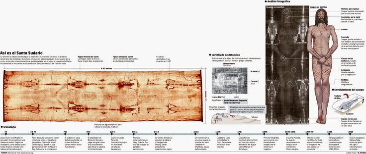 Cámara Santa de la Catedral de Oviedo, donde se custodia el Santo Sudario. (WIKIPEDIA)   Una investigación ha encontrado coincidencias ent...