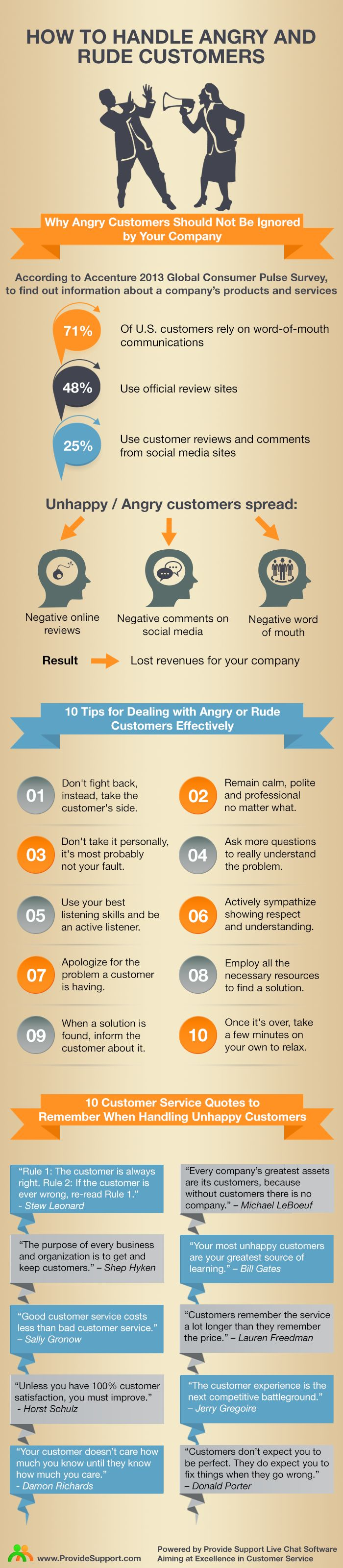 How to handle angry and rude customers #infographic