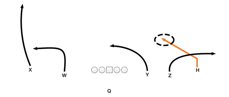 2540 best Coaching football plays and drills images on