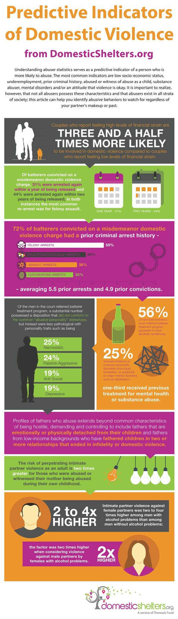 Predictive Indicators of Domestic Violence
