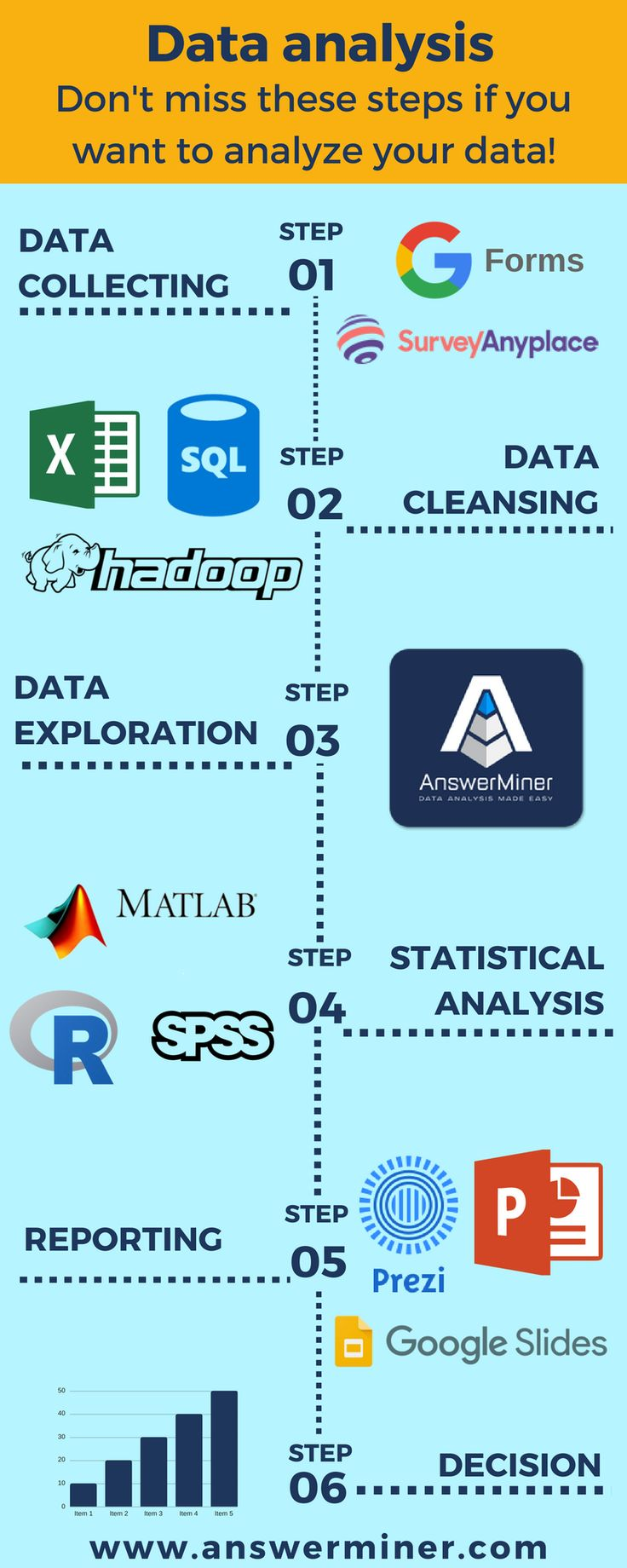 6 steps of Data Analysis with tool recommendation.  For exploration and understanding your data the best tool is #AnswerMiner app.answerminer.c… #da…