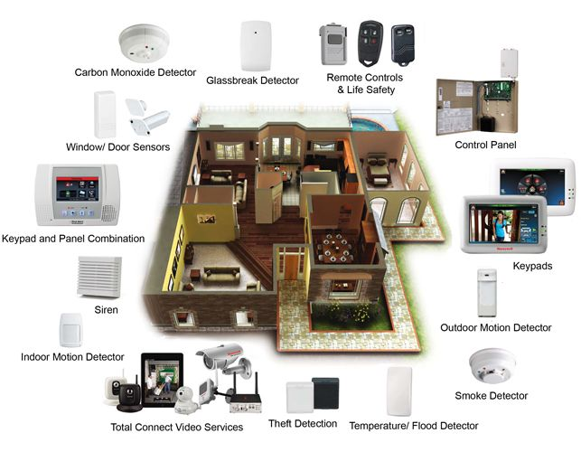 e1fe0dbc2b9b48d65f1603c0286afcd5 security gadgets home security systems 488 best shtf home & self defense images on pinterest,Home Defense Floor Plans