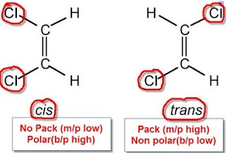 """The word is """"cis""""--which means """"on the same side""""--as opposed to """"trans""""--which means on different sides. IB Biology/Chemistry: IB Chemistry, Stereoisomers, Geometric, Optical isomers in Organic Chemistry"""