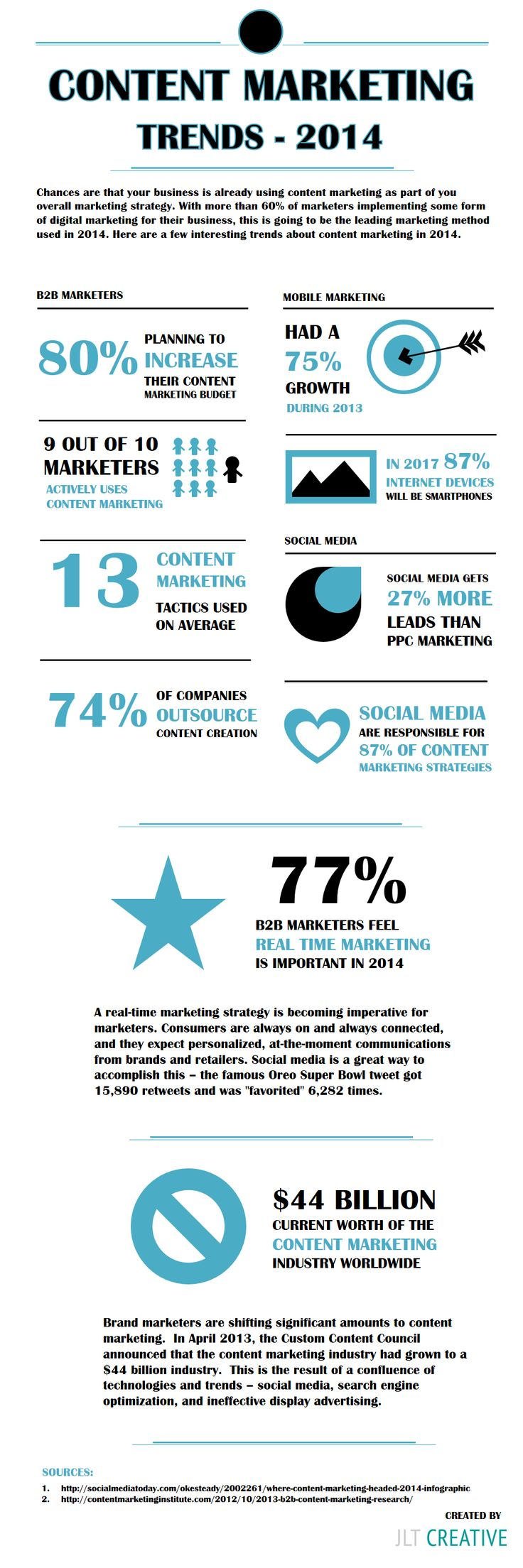Content Marketing Trends 2014