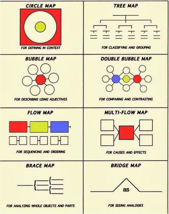 8 Jenis Peta Pemikiran I Think