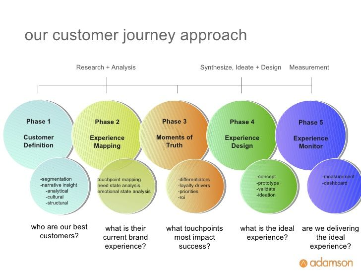 5 Critical Steps To Mapping Your Optimal Customer Journey by Jeff Fromm via slideshare