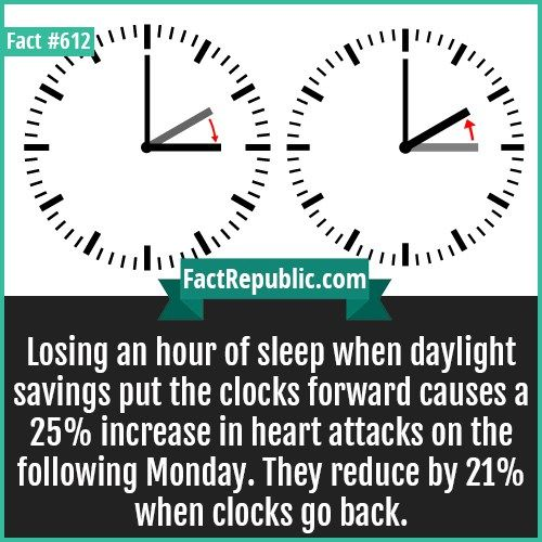612-Daylight saving-Losing an hour of sleep when daylight savings put the clocks forward causes a 25% increase in heart attacks on the following Monday. They reduce by 21% when clocks go back.