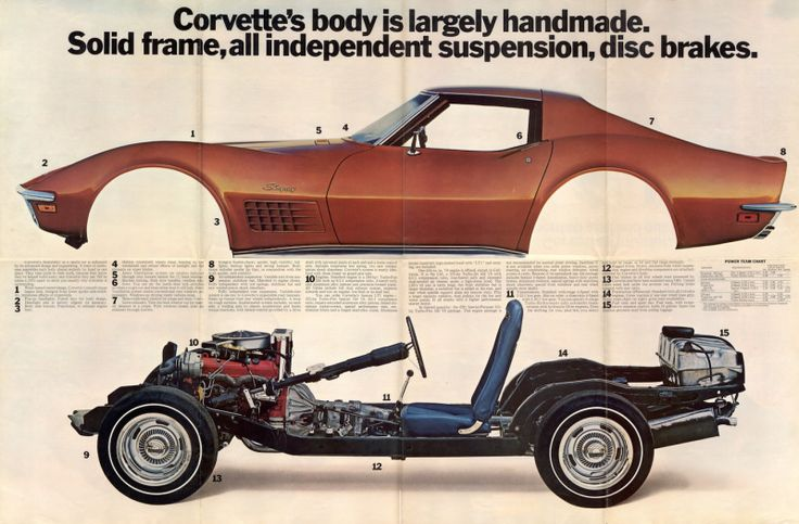 Vintage ad for the C3 Corvette. A C3 was my first Corvette. A very nice cruiser!