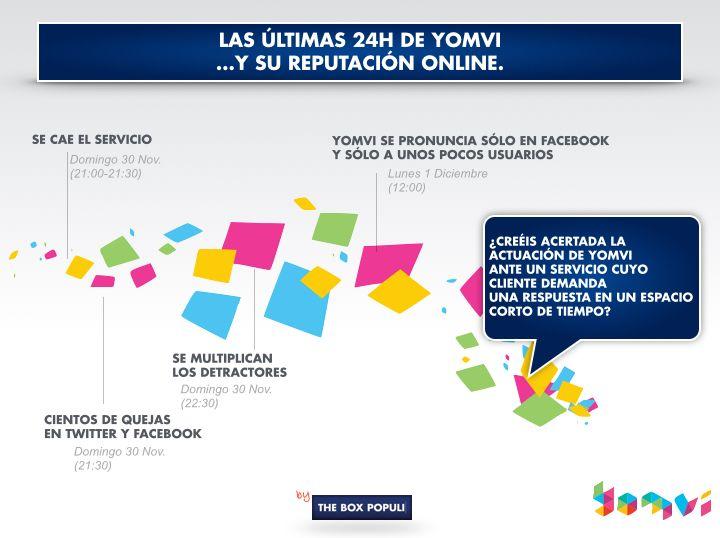 Infografía de la caída de #Yomvi durante el 30 de Noviembre... y su reputación online. ¿Crees acertada su actuación en Redes Sociales?