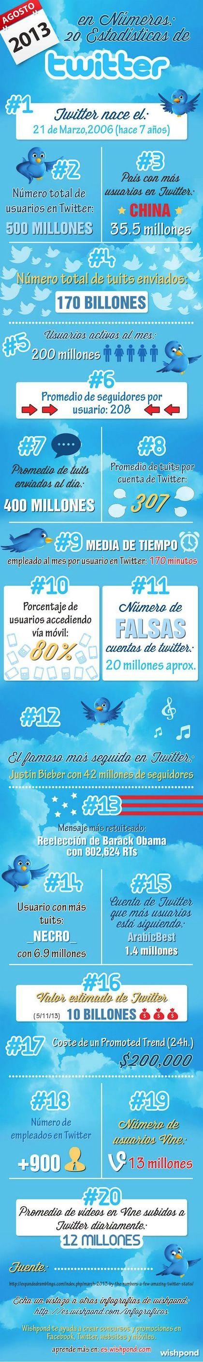 Twitter Estadisticas Agosto 2013