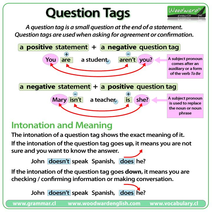 Question Tags in English - Word Order, Intonation and Meaning
