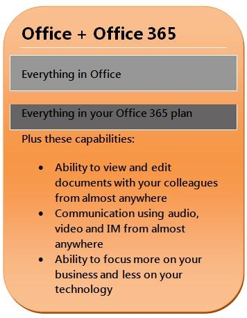 24 best images about microsoft 365 on pinterest texts computers and microsoft - Office 365 specifications ...