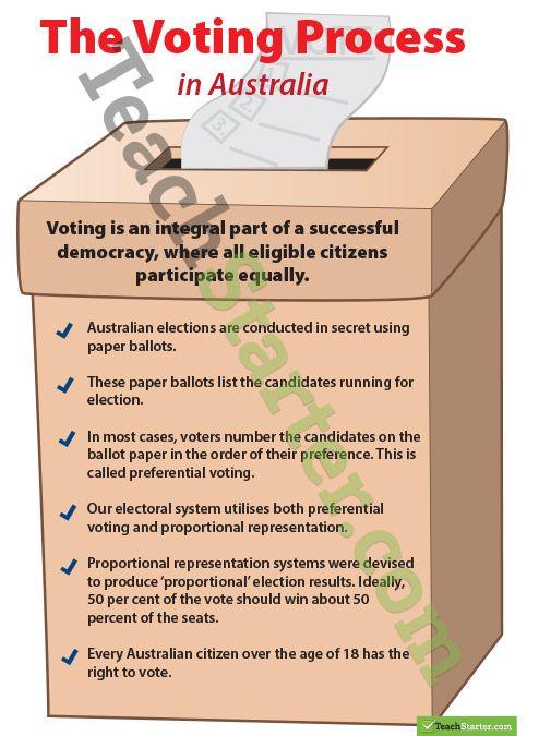 Australian Voting Process Poster Teaching Resource