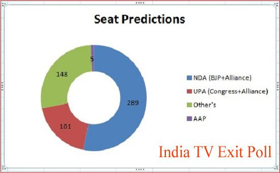 India TV – C Voter Exit Poll Results 2014