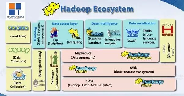 Hadoop ecosystem including Hive, H Base, Pig, Sqoop and