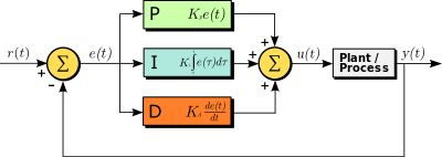 PID controller - Wikipedia
