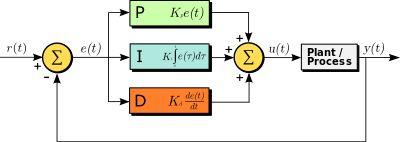 PID controller - Wikipedia