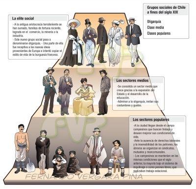 Ilustrared - @tripio - Historia y sociedad - Piramide social de Chile a fines del s.XIX