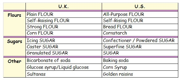 Baking supplies: The difference in names between U.K. English and U.S. English | That Cute Little Cake