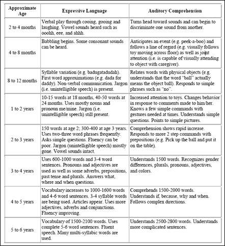 Speech Language Development chart