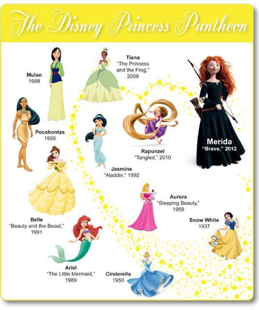 Disney Princess Poster | Disney Infographics | Pinterest ...