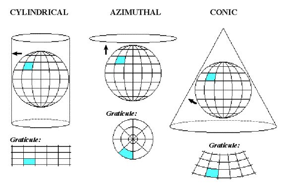 Three basic types of map projections. | TIL | Pinterest | Maps ...