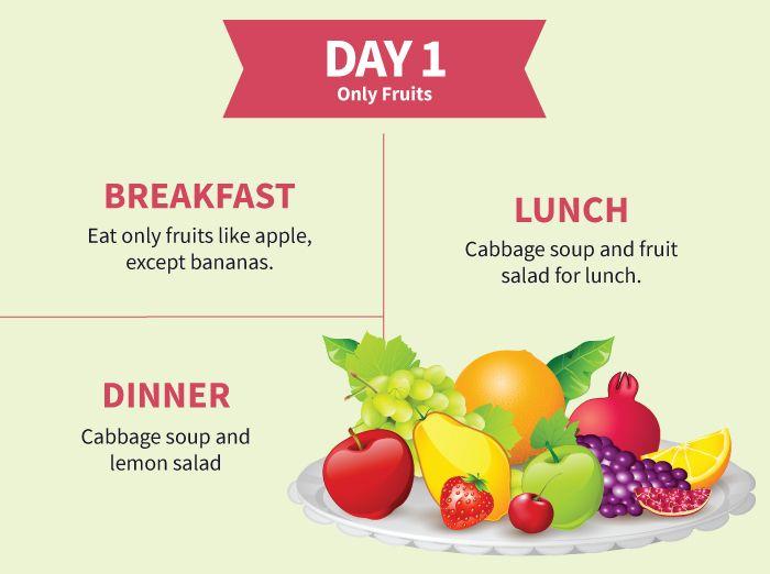 Diet Plan Soup