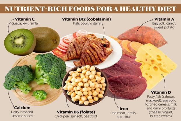 Image Result For Foods High In Iron Calcium And Vitamin D Nutrient Rich Foods Micronutrients Healthy Food Inspiration