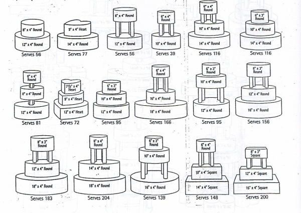A great visual of different cake sizes and combinations including how many people it will serve. Very helpful.